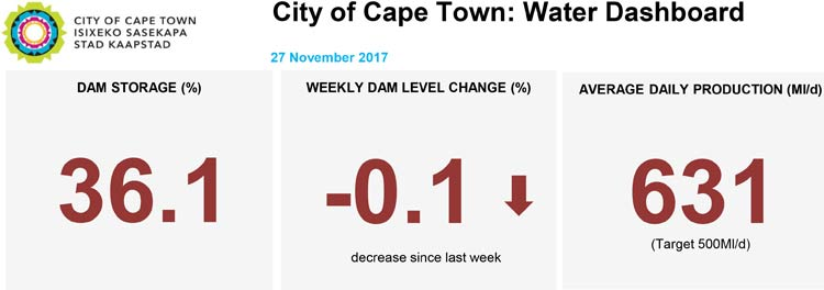 City of Cape Town's Major and Minor dam Levels plus the